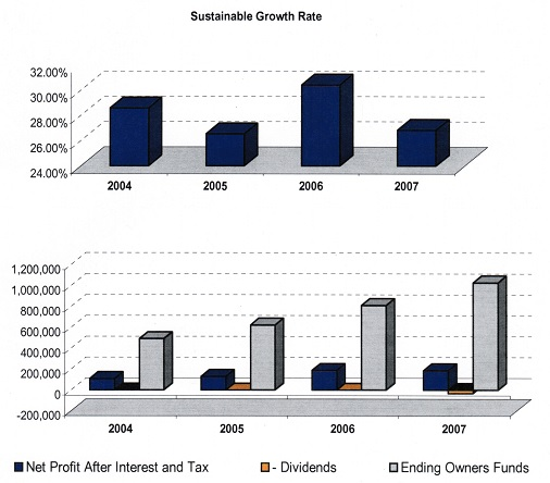 Sustainable Growth Rate Chart